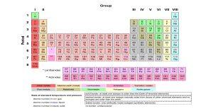 तत्त्वहरुको वर्गीकरण (Classification of Elements)